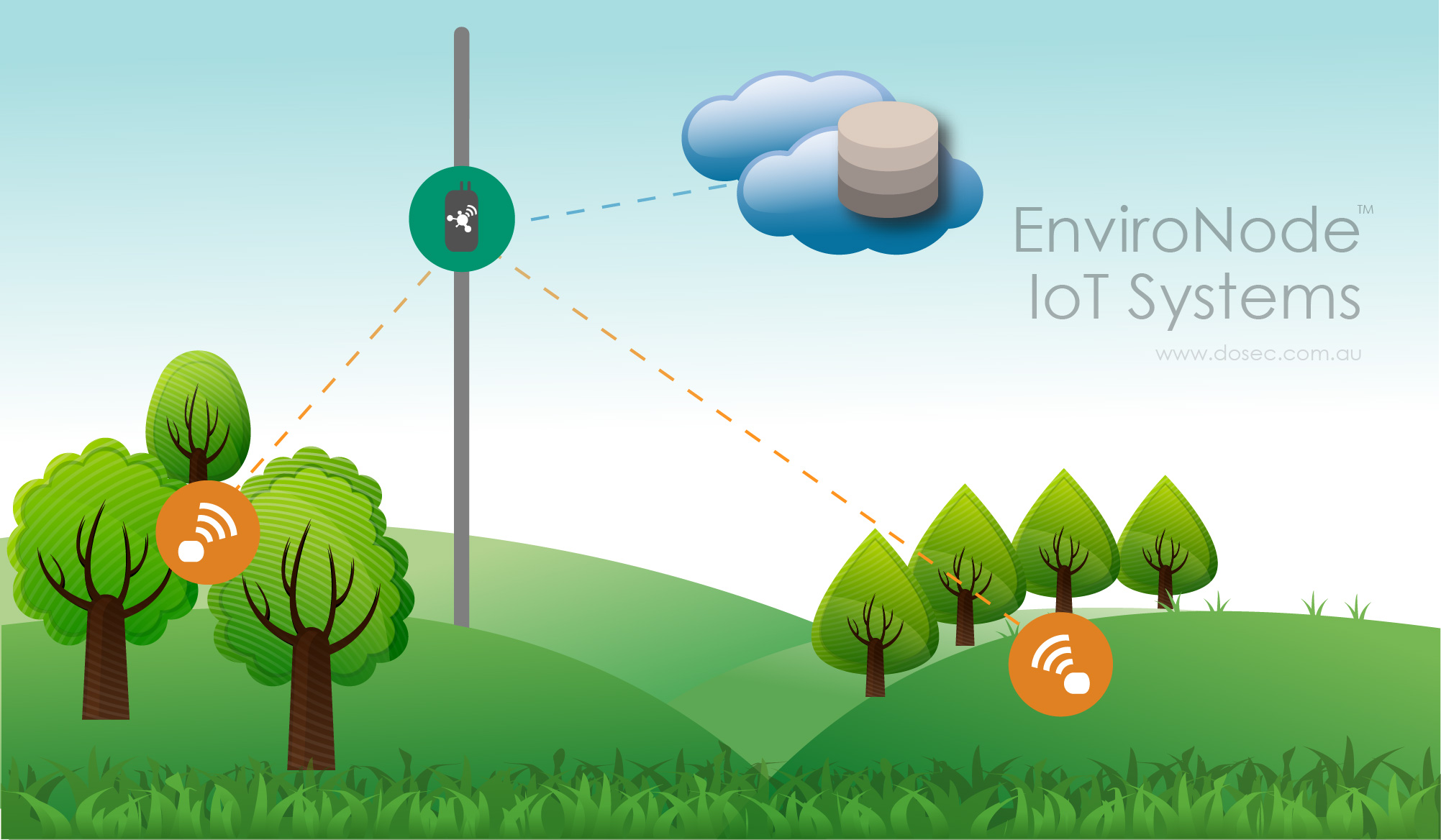 EnviroNode IoT Systems InfoGraphic – Dosec Design